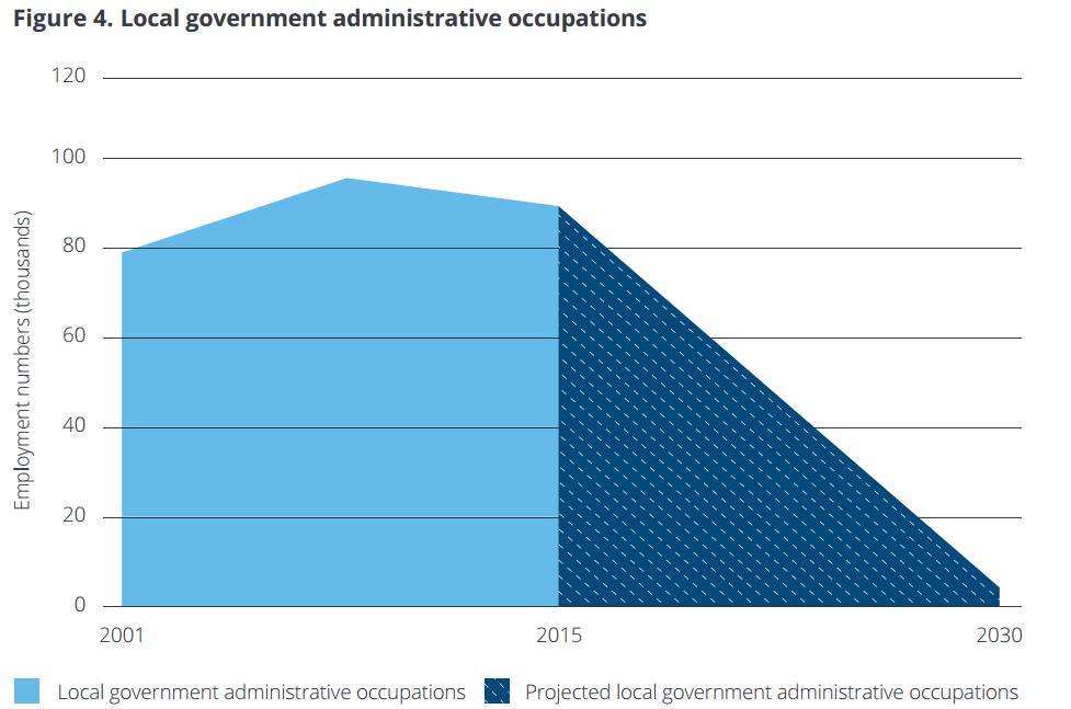 UK Public Sector Automation