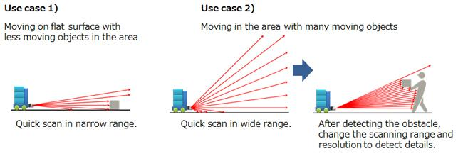 Examples of laser scanning by Panasonic's 3D LiDAR