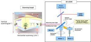 Laser-scanning system in Panasonic's 3D LiDAR